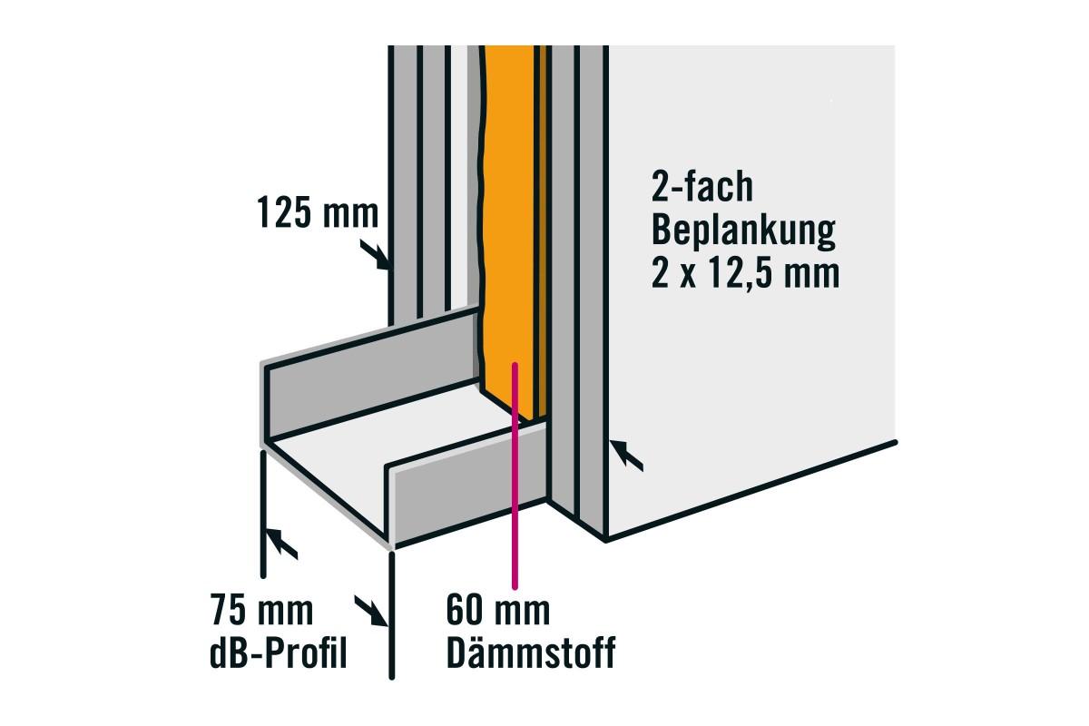 profile im trockenbau anleitung as 08 V3 CMS 2.0