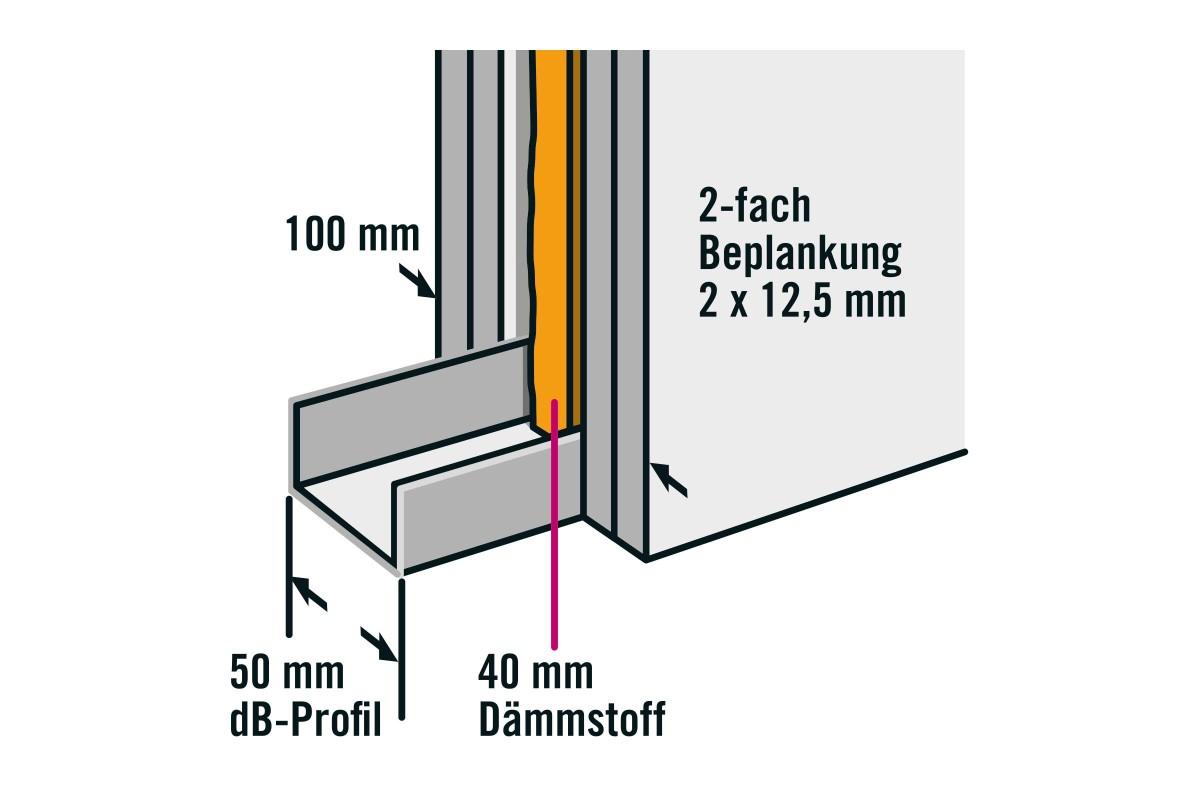 profile im trockenbau anleitung as 08 V2 CMS 2.0