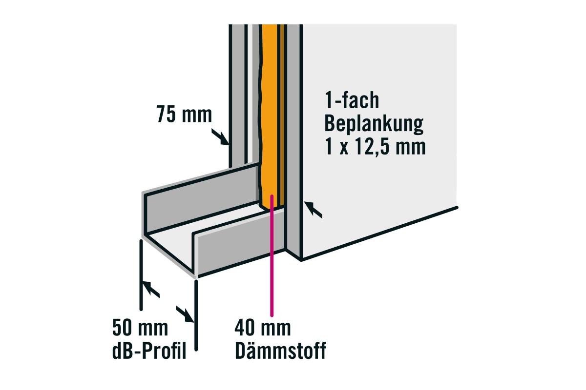 profile im trockenbau anleitung as 08 V1 CMS 2.0