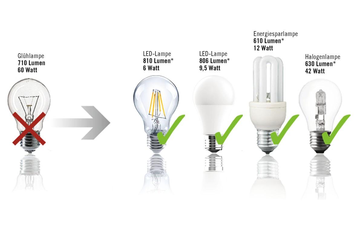 leuchtmittel effizienz
