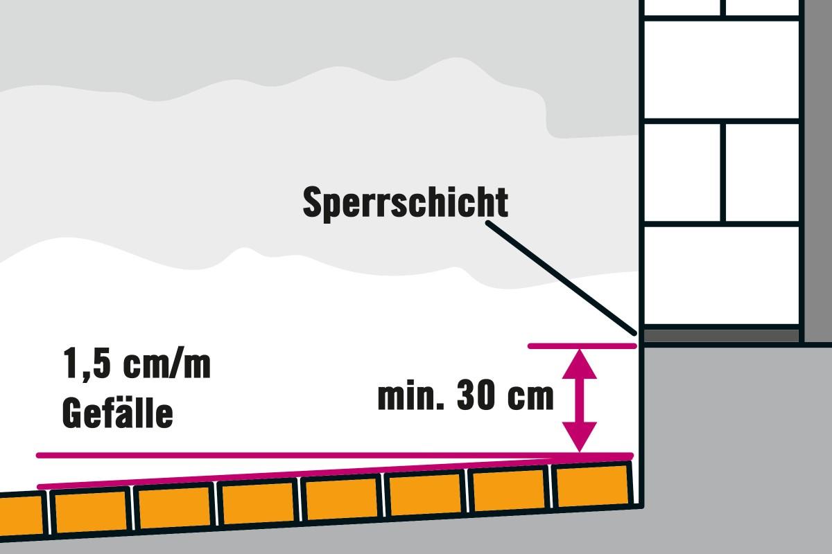 Gartenweg pflastern   Anleitung von HORNBACH